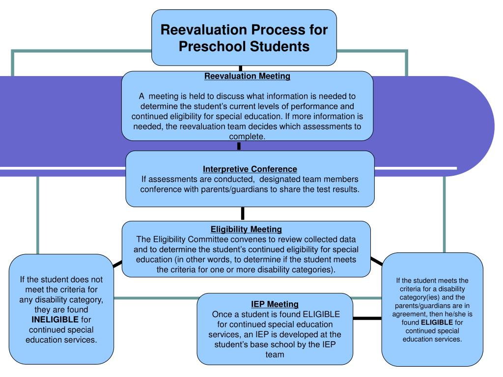 Reevaluation Process for Preschool Students