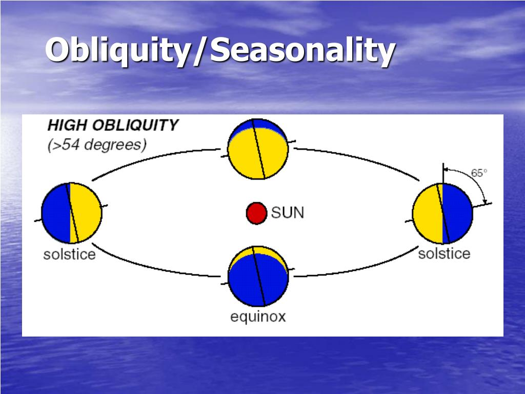 Obliquity/Seasonality