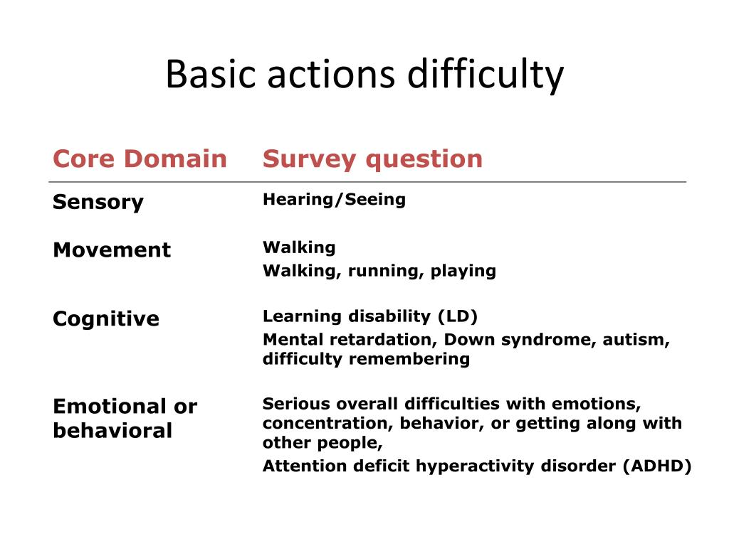 Basic actions difficulty