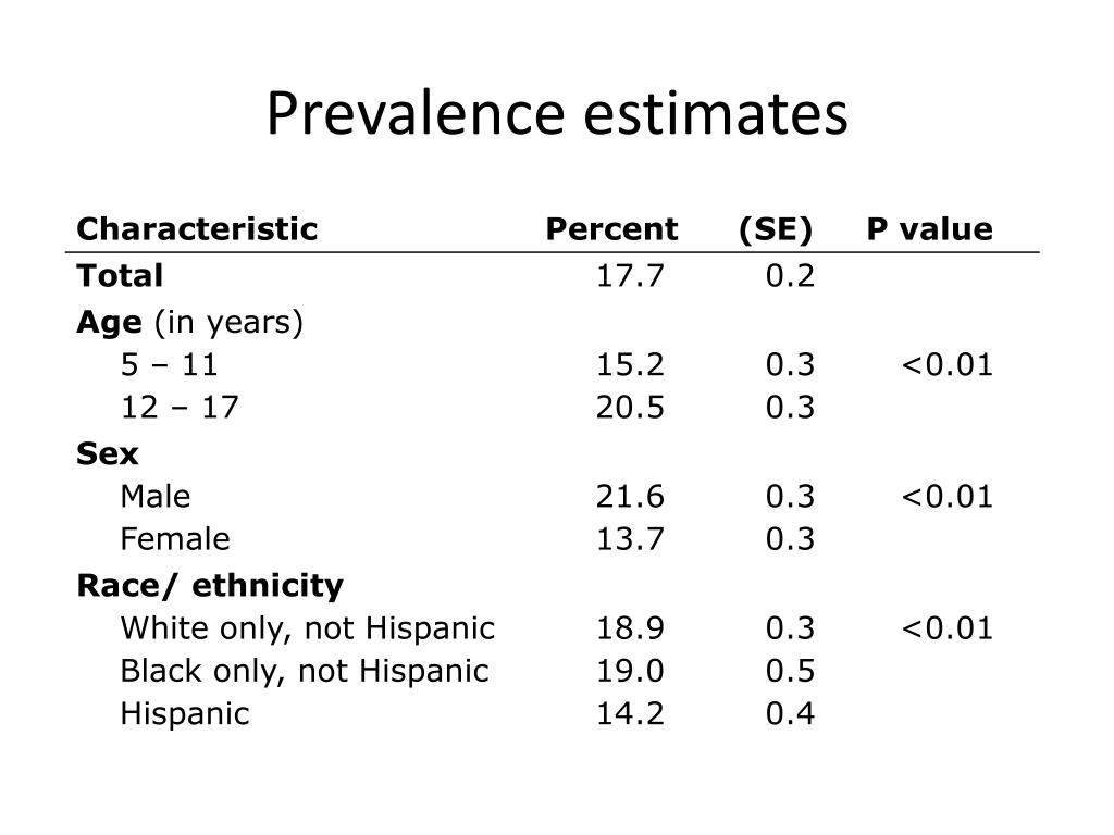 Prevalence estimates