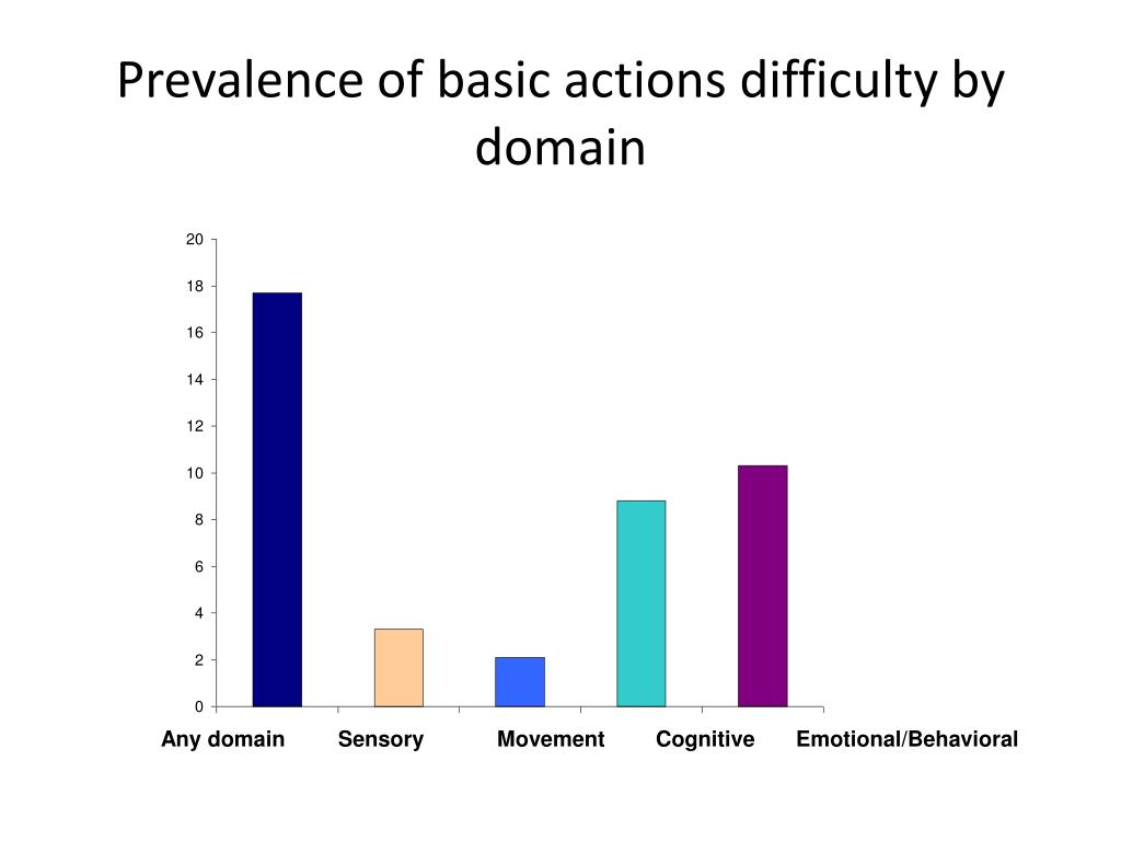 Prevalence of basic actions difficulty by domain