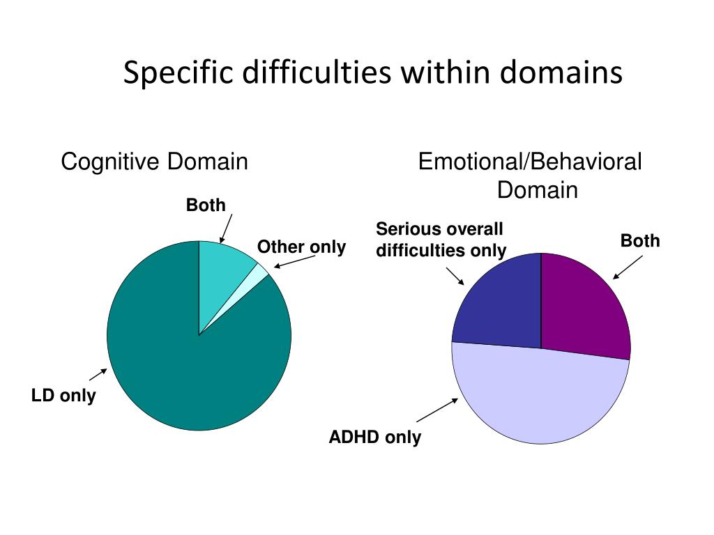 Specific difficulties within domains