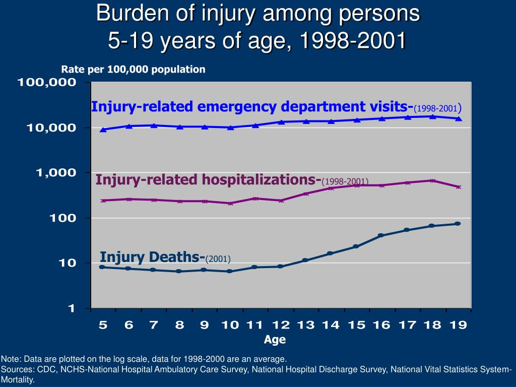 Burden of injury among persons