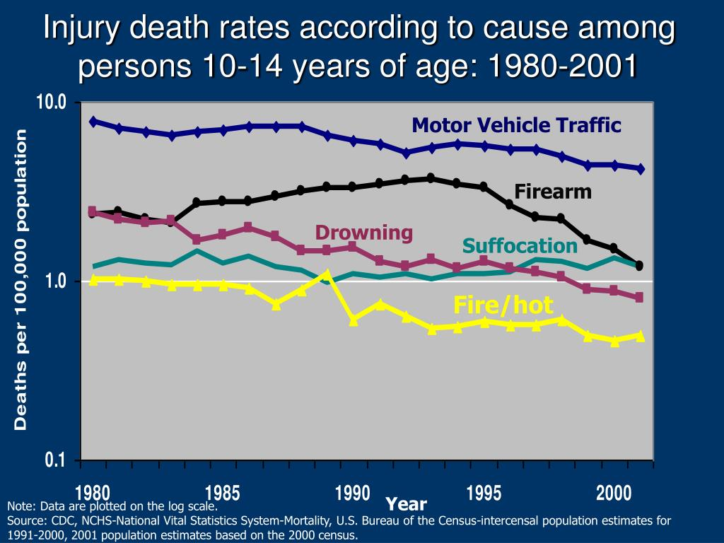 Injury death rates according to cause among persons 10-14 years of age: 1980-2001