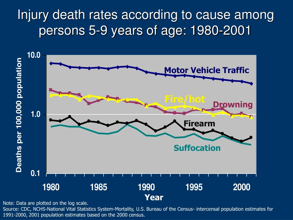 Injury death rates according to cause among persons 5-9 years of age: 1980-2001