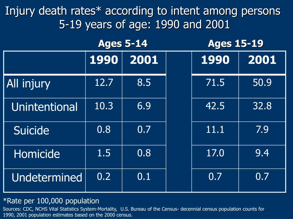 Injury death rates* according to intent among persons
