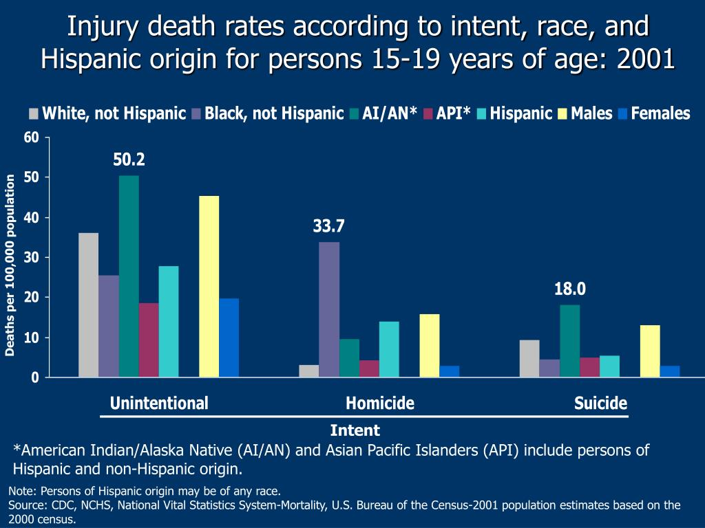 Injury death rates according to intent, race, and Hispanic origin for persons 15-19 years of age: 2001