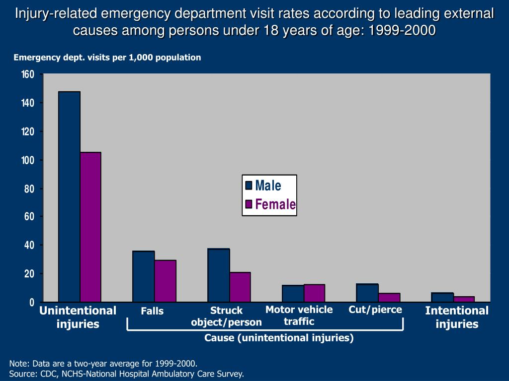 Injury-related emergency department visit rates according to leading external causes among persons under 18 years of age: 1999-2000
