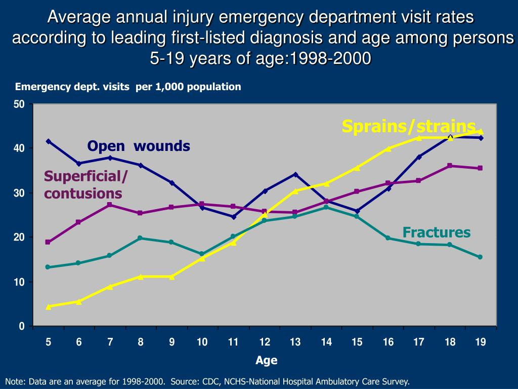 Average annual injury emergency department visit rates