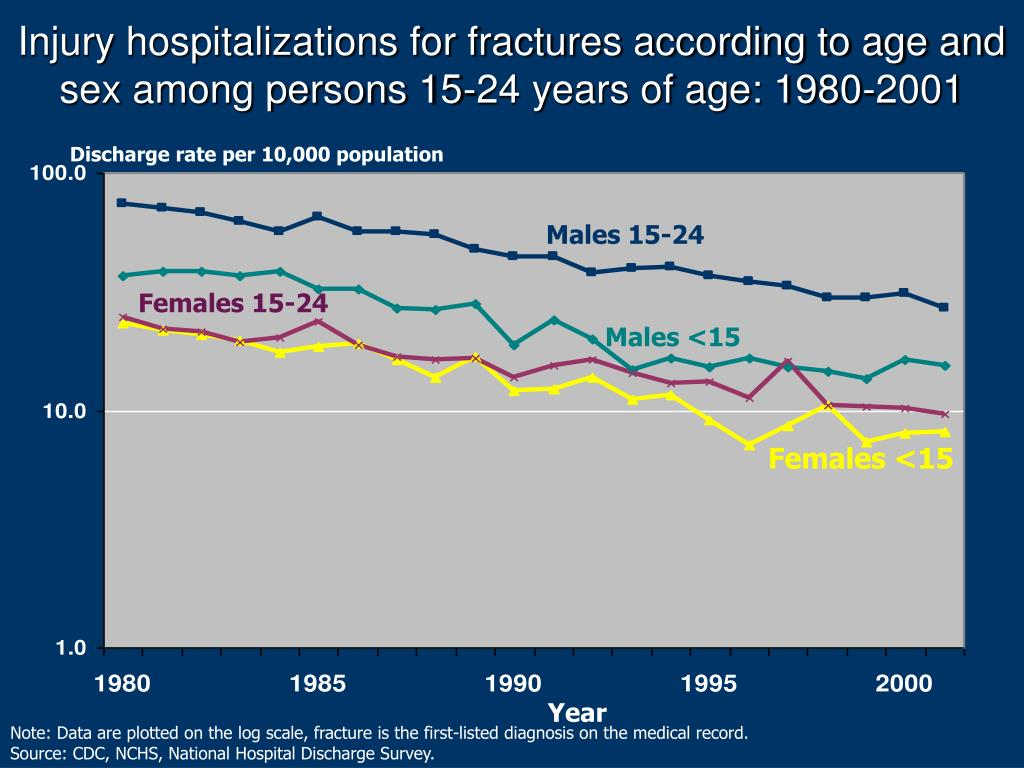 Injury hospitalizations for fractures according to age and sex among persons 15-24 years of age: 1980-2001