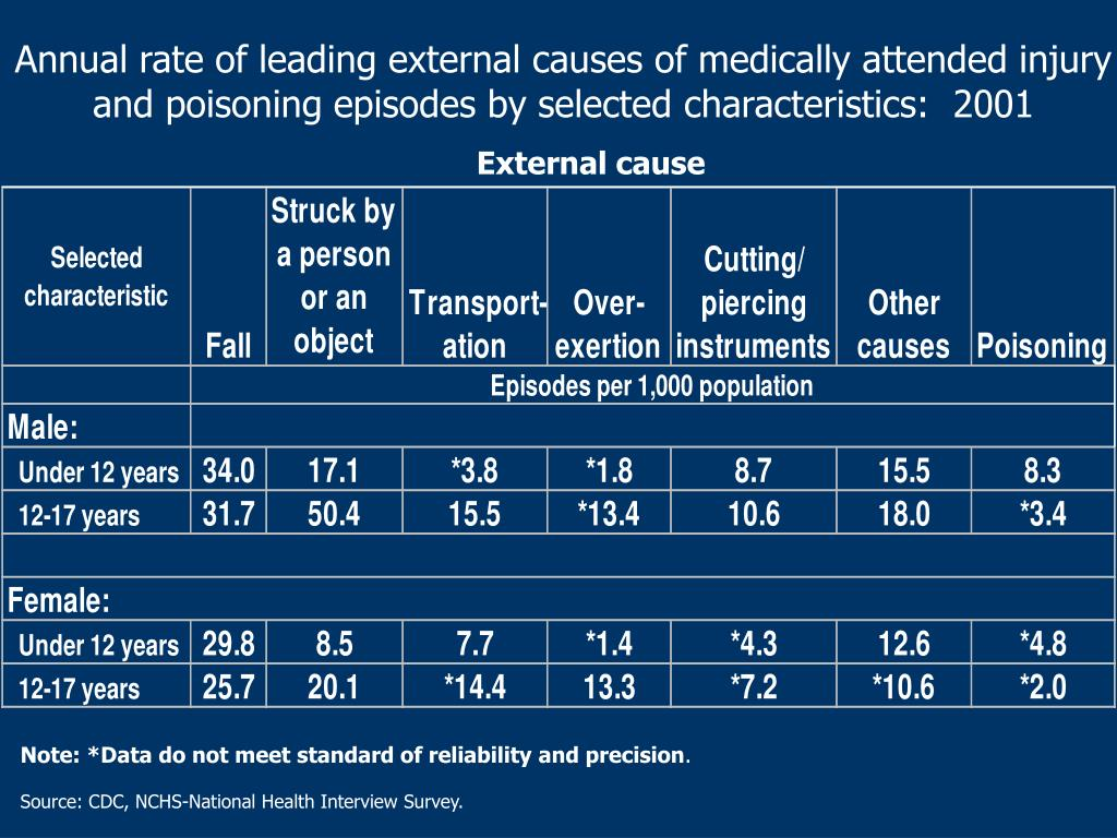 Annual rate of leading external causes of medically attended injury