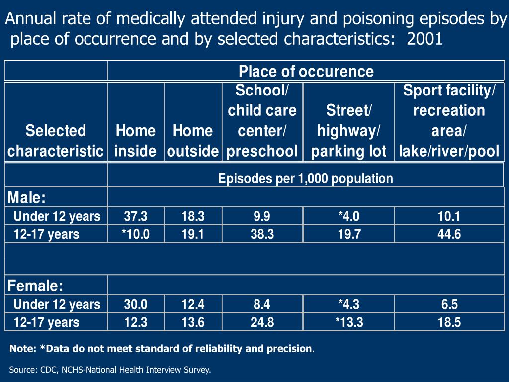 Annual rate of medically attended injury and poisoning episodes by