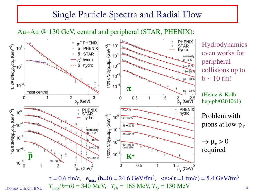 Single Particle Spectra and Radial Flow