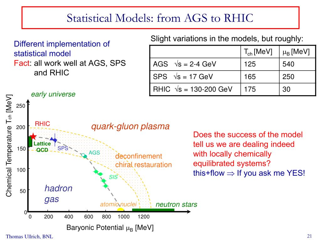 Statistical Models: from AGS to RHIC