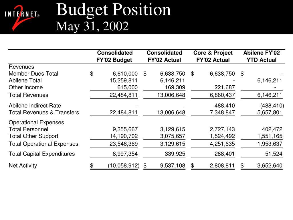 Budget Position