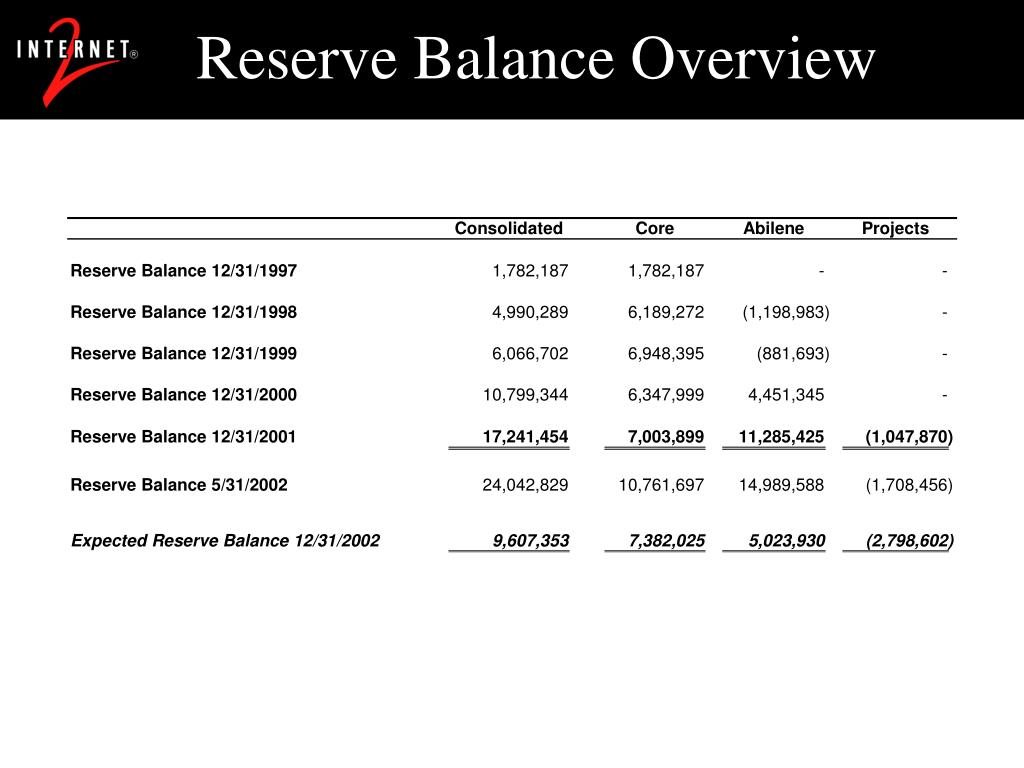 Reserve Balance Overview