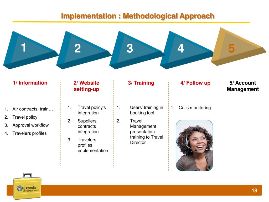 Implementation : Methodological Approach