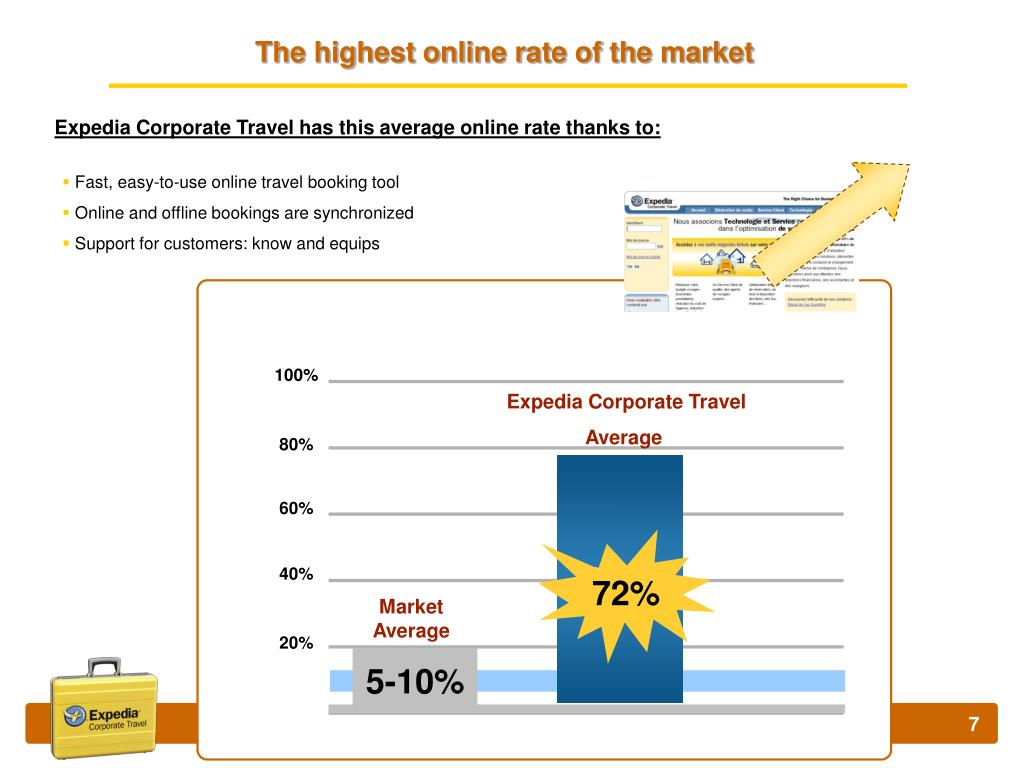 The highest online rate of the market