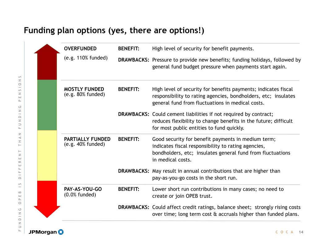 Funding plan options (yes, there are options!)