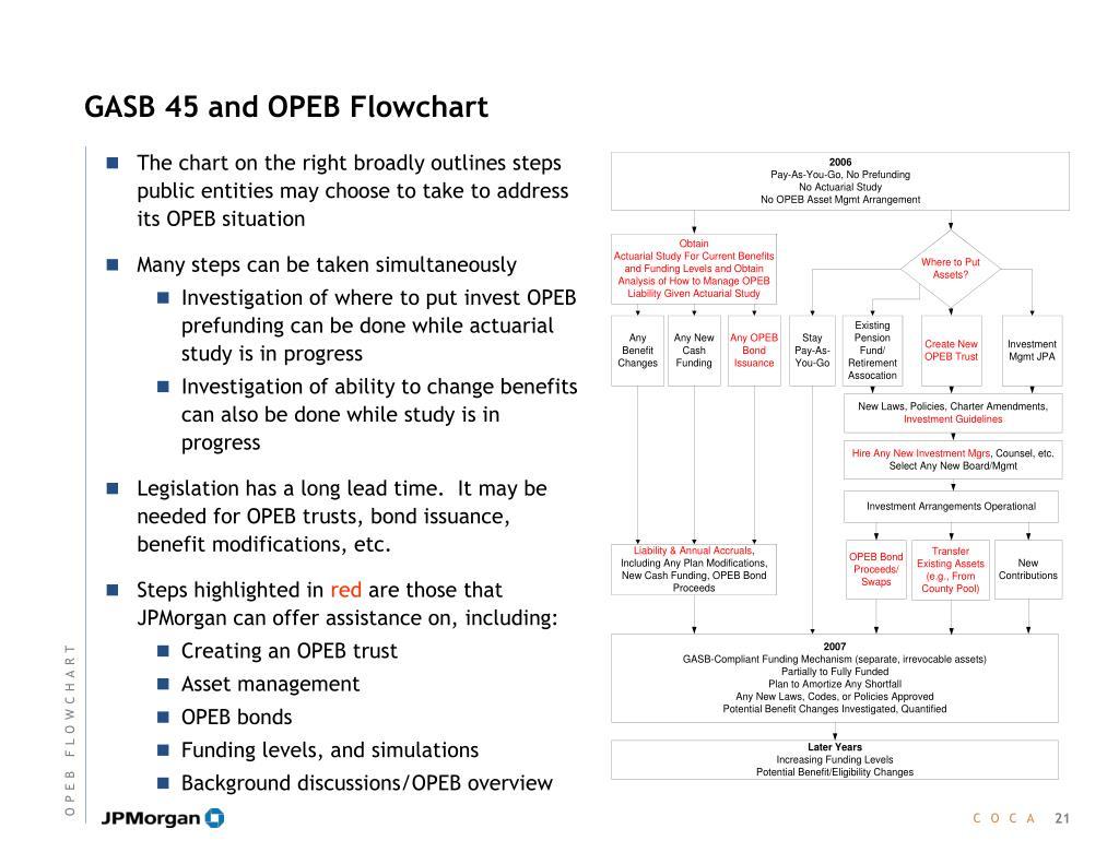 GASB 45 and OPEB Flowchart