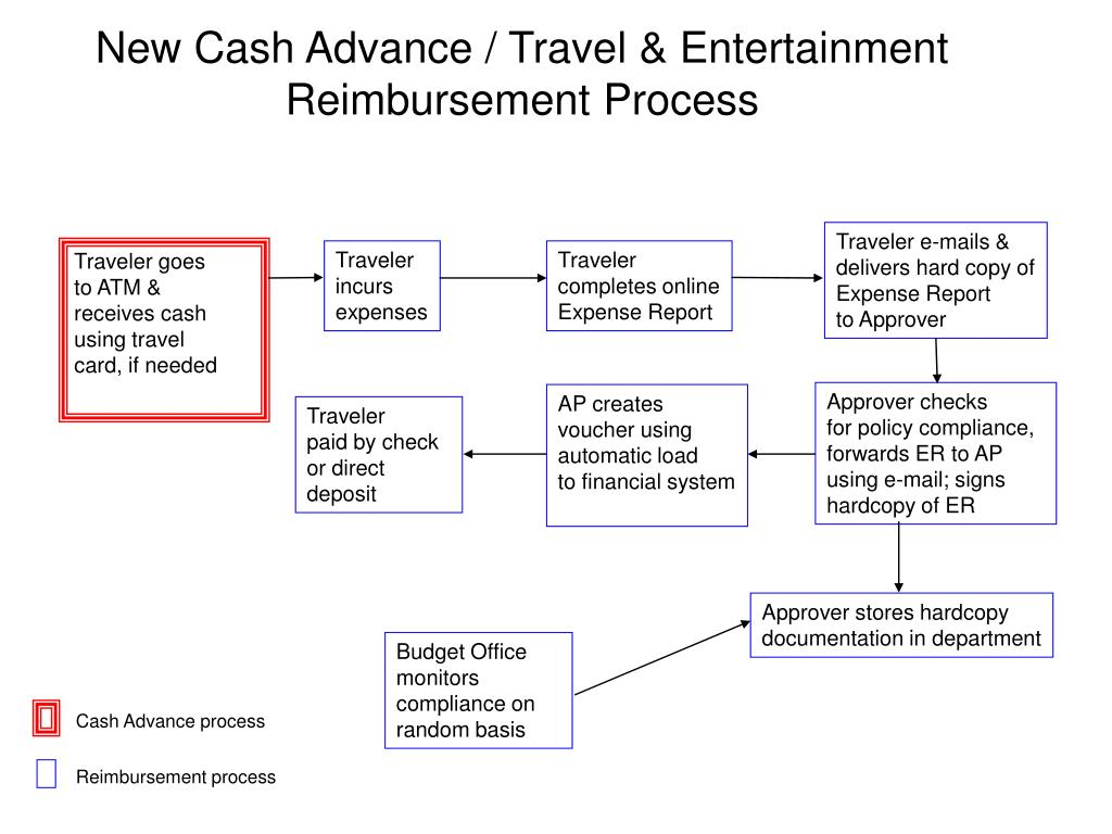 New Cash Advance / Travel & Entertainment