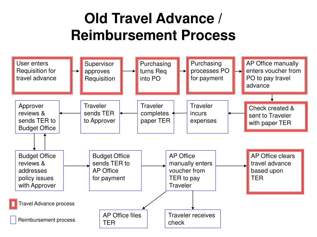 Old Travel Advance /