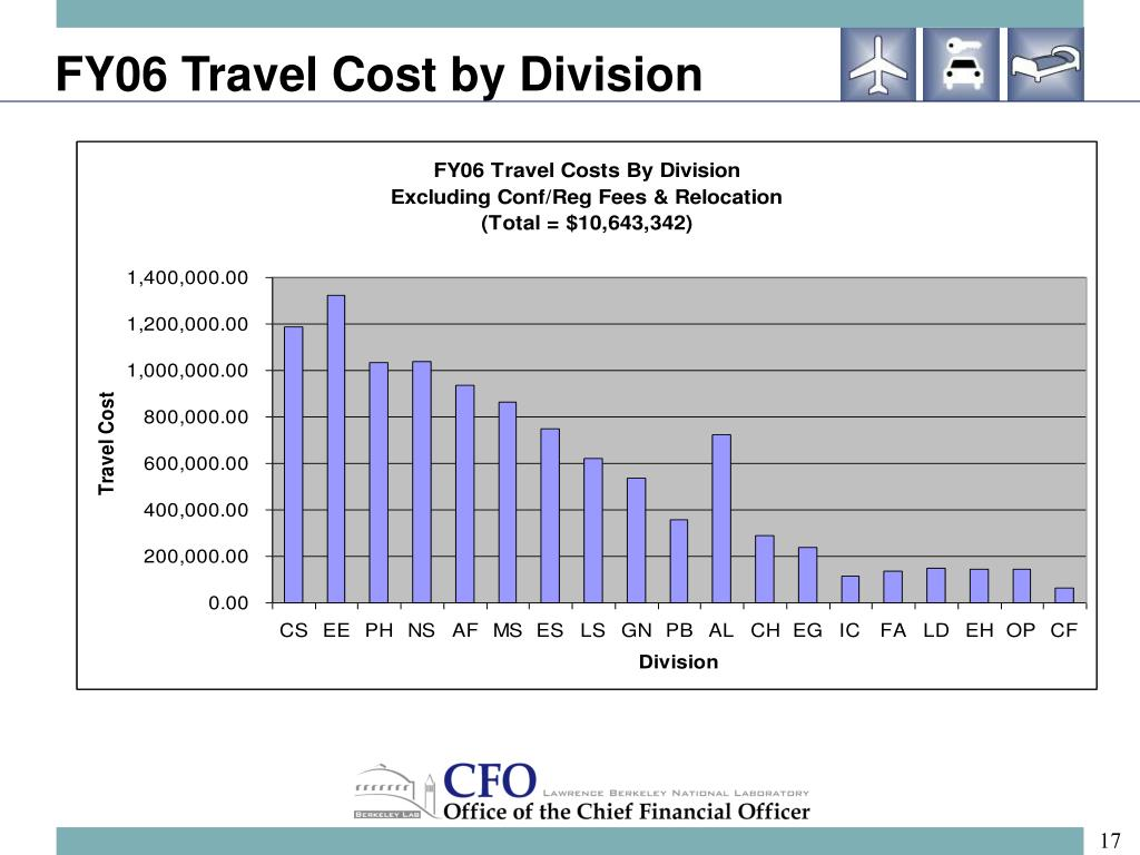 FY06 Travel Cost by Division
