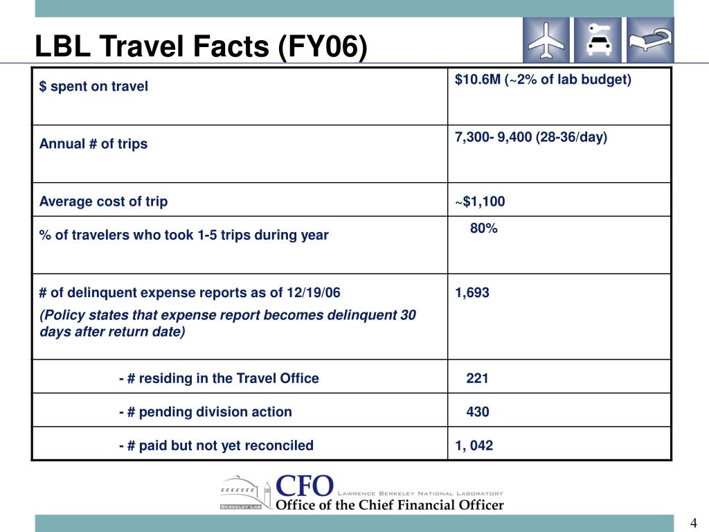 LBL Travel Facts (FY06)