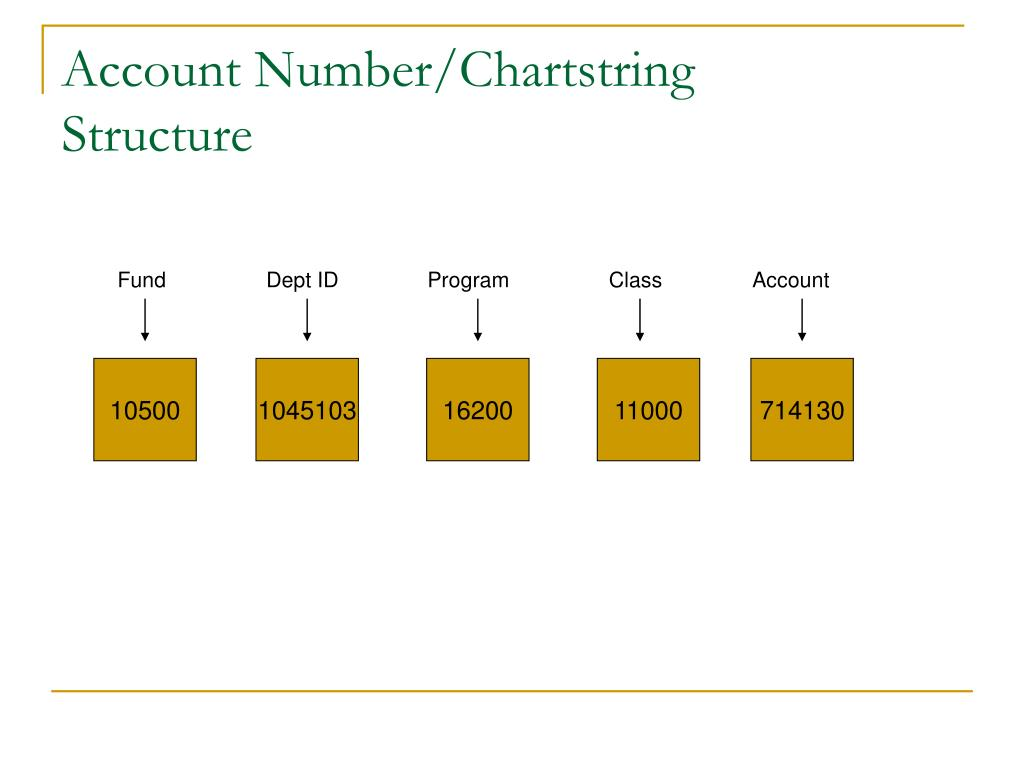 Account Number/Chartstring