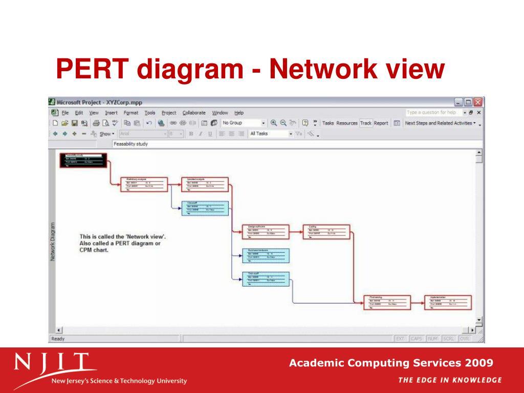 PERT diagram - Network view