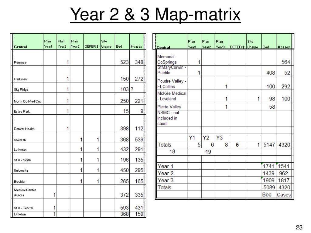 Year 2 & 3 Map-matrix
