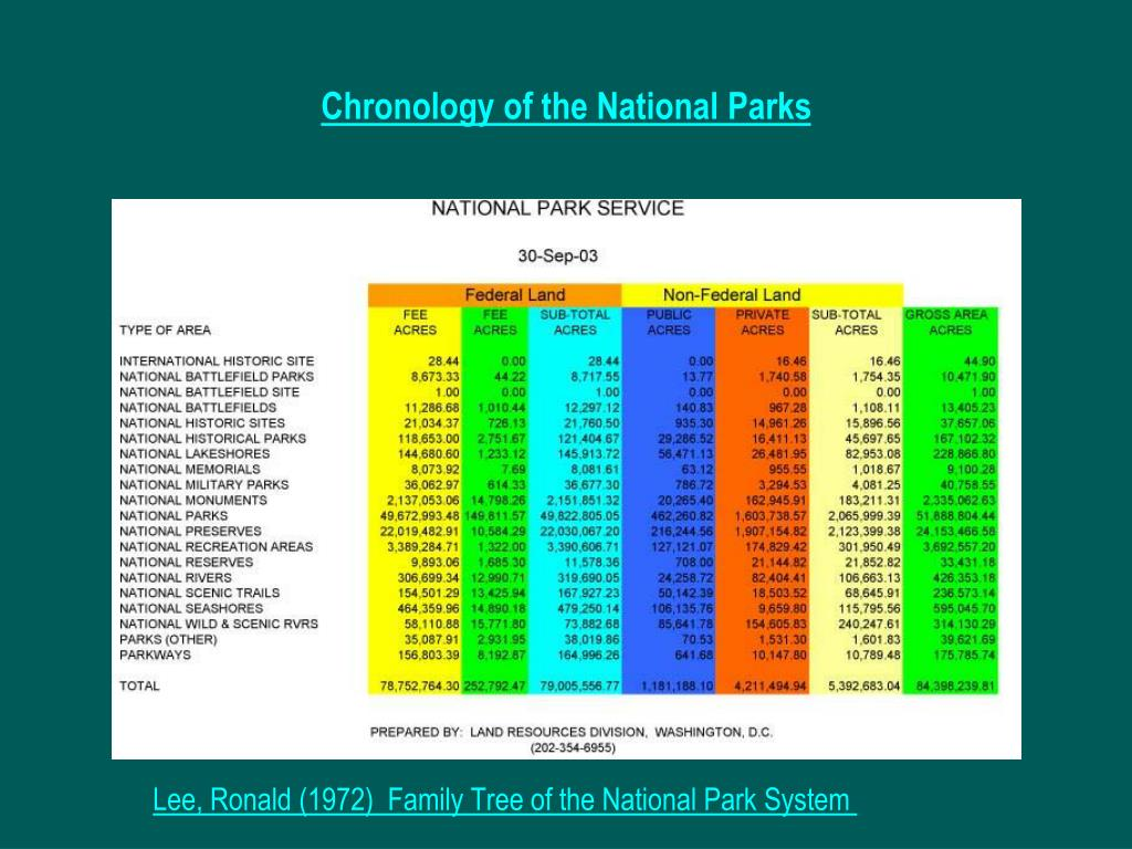 Chronology of the National Parks
