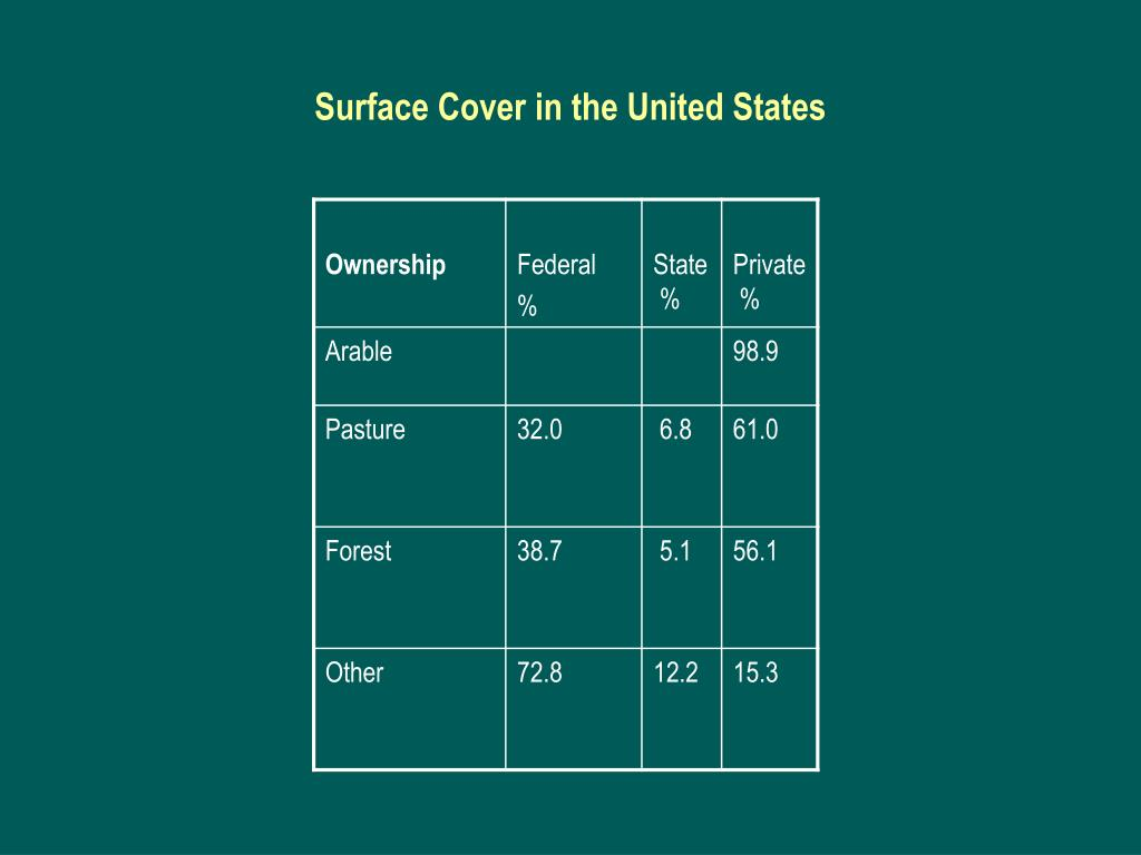 Surface Cover in the United States