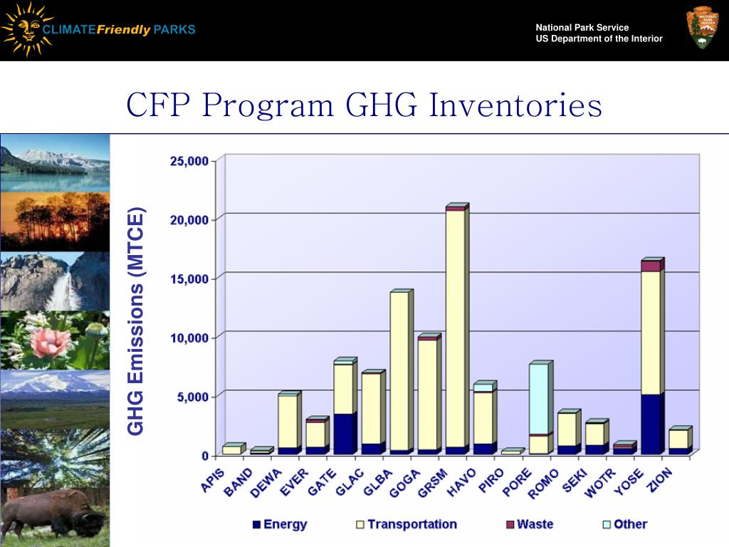 CFP Program GHG Inventories