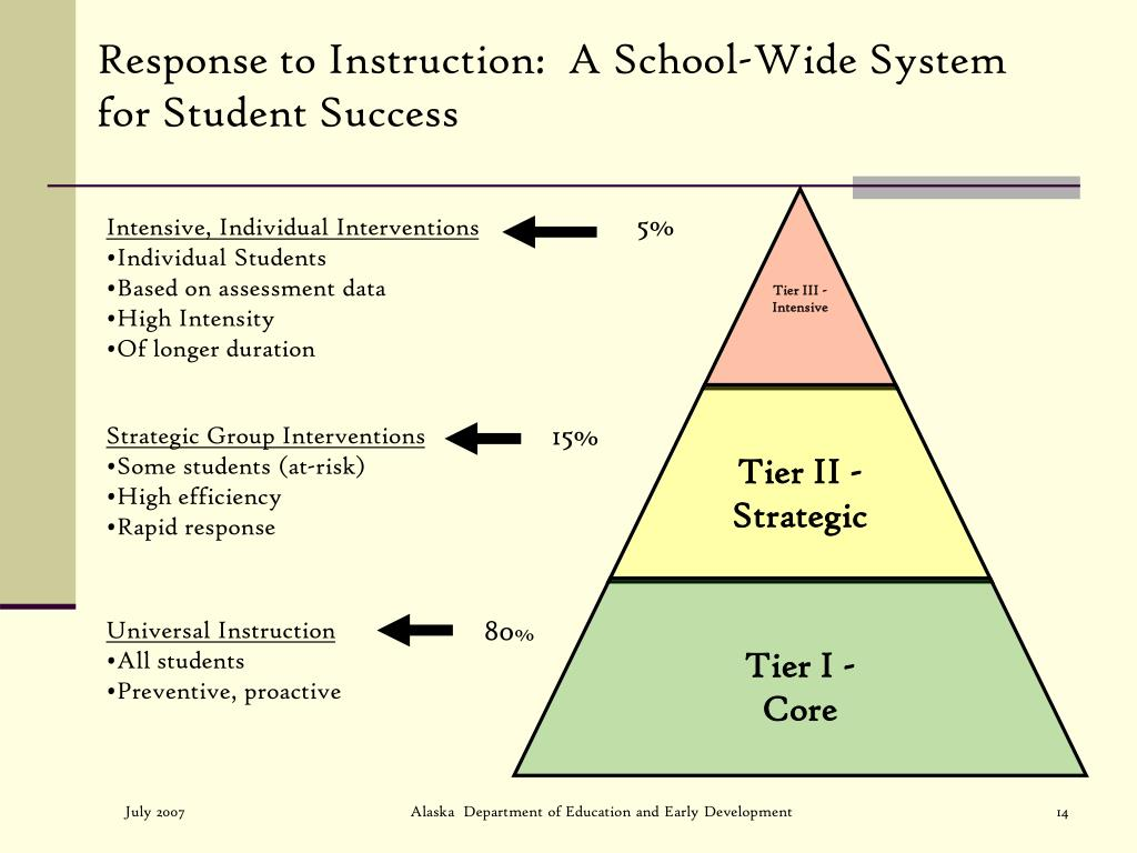 Response to Instruction:  A School-Wide System for Student Success