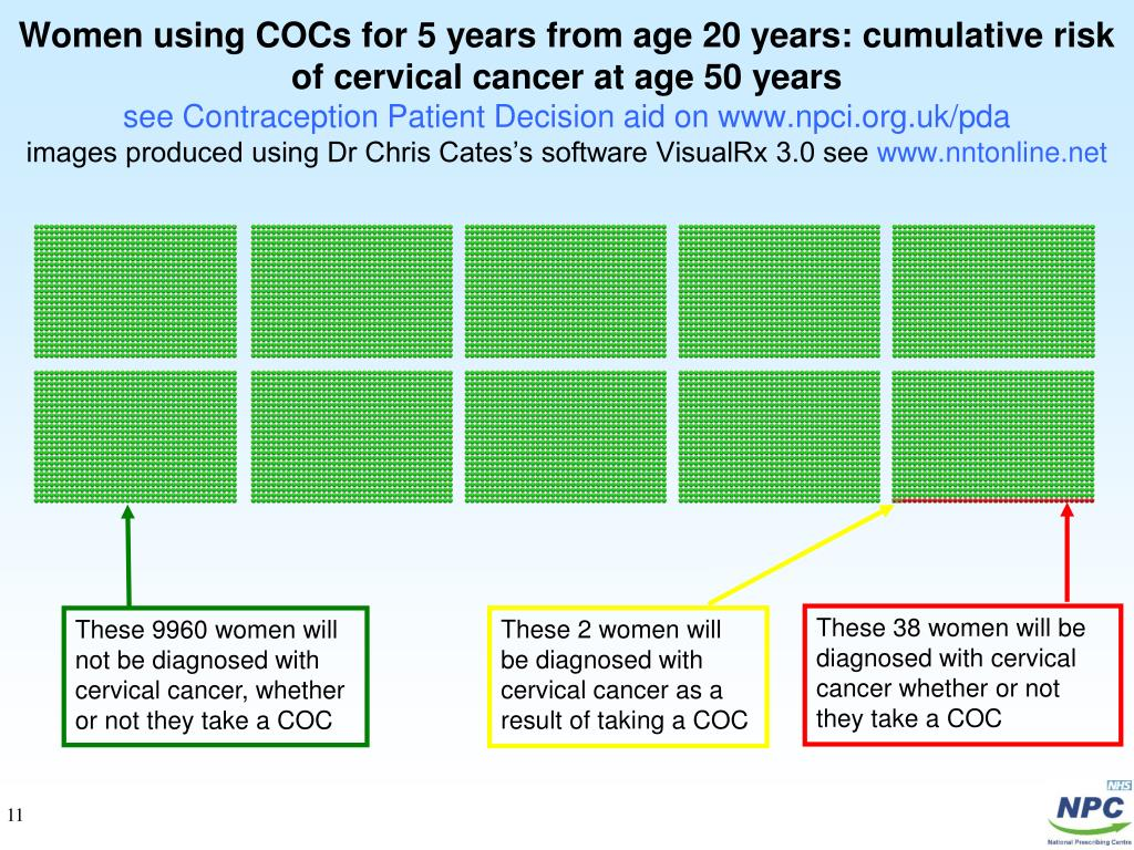 Women using COCs for 5 years from age 20 years: cumulative risk of cervical cancer at age 50 years