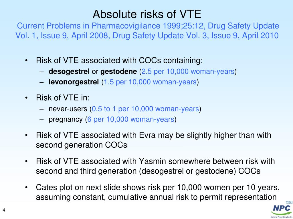 Absolute risks of VTE