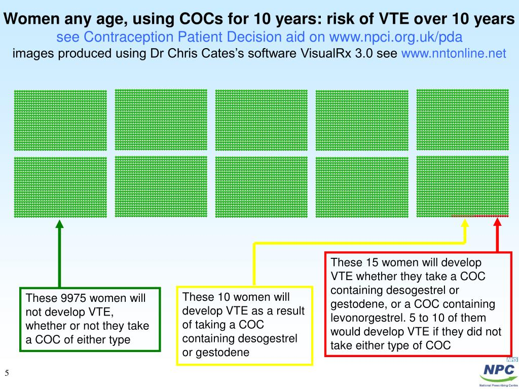 Women any age, using COCs for 10 years: risk of VTE over 10 years