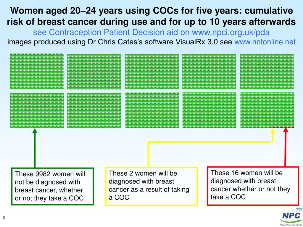 Women aged 20–24 years using COCs for five years: cumulative risk of breast cancer during use and for up to 10 years afterwards