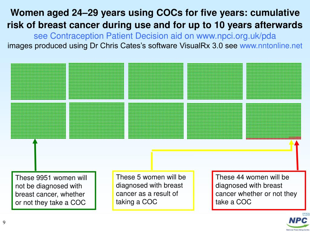 Women aged 24–29 years using COCs for five years: cumulative risk of breast cancer during use and for up to 10 years afterwards