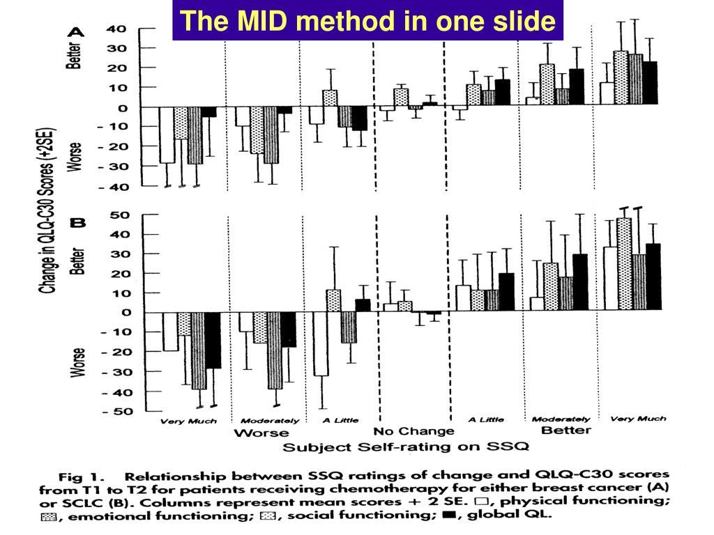 The MID method in one slide
