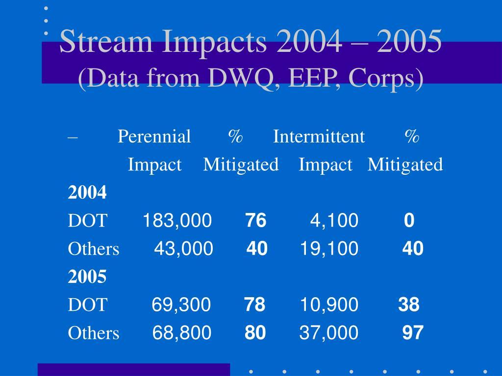 Stream Impacts 2004 – 2005