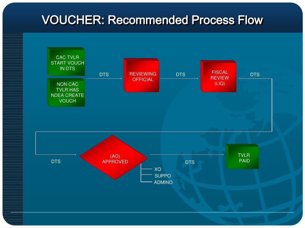 VOUCHER: Recommended Process Flow