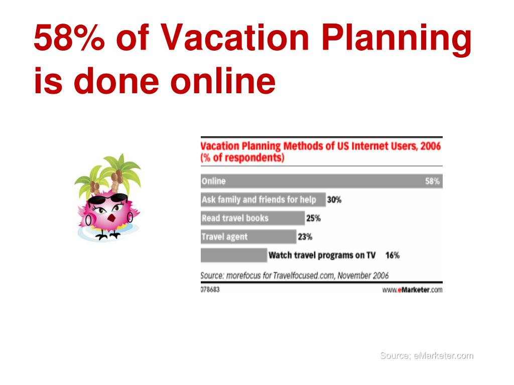 58% of Vacation Planning is done online