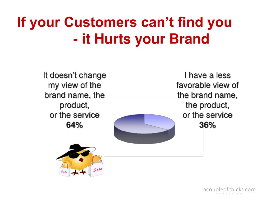 If your Customers can't find you