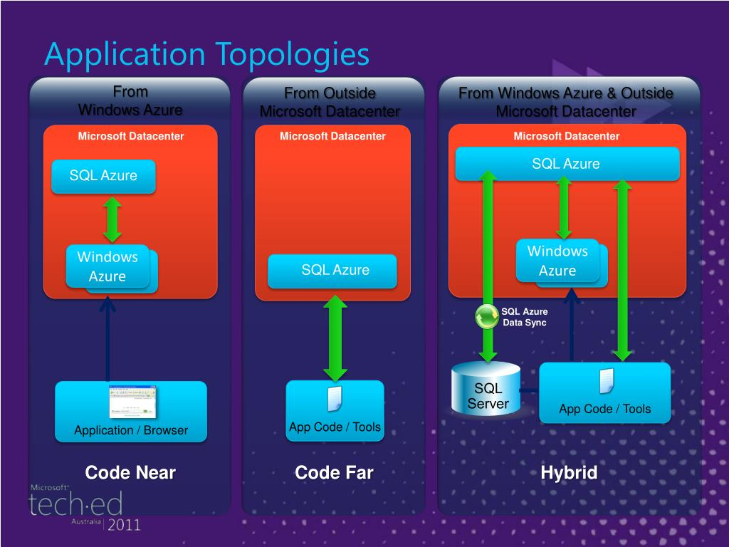 Application Topologies