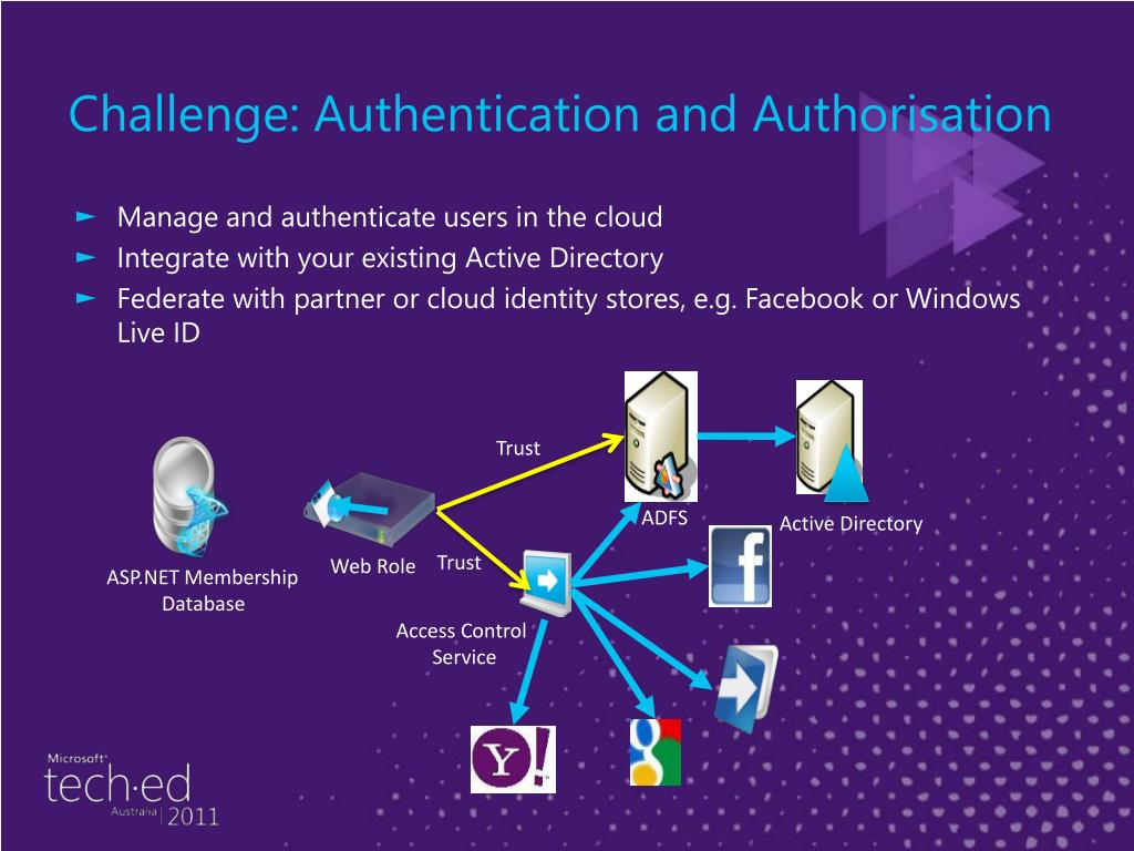 Challenge: Authentication and Authorisation
