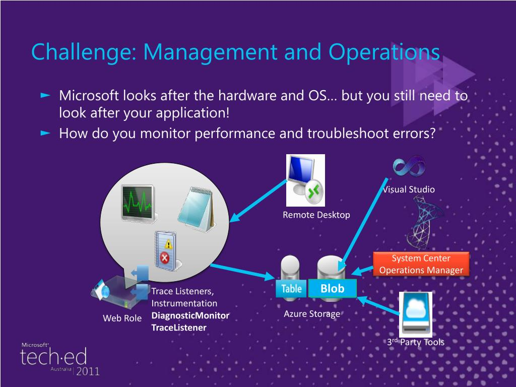 Challenge: Management and Operations