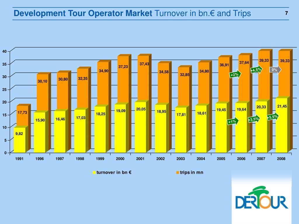 Development Tour Operator Market