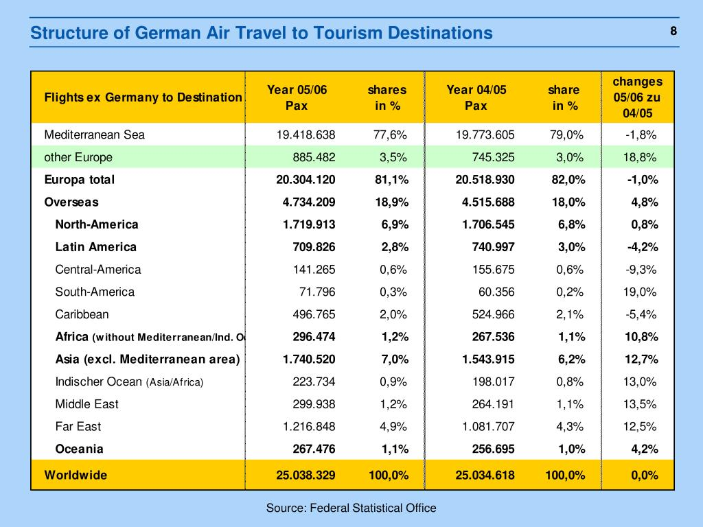 Structure of German Air Travel to Tourism Destinations